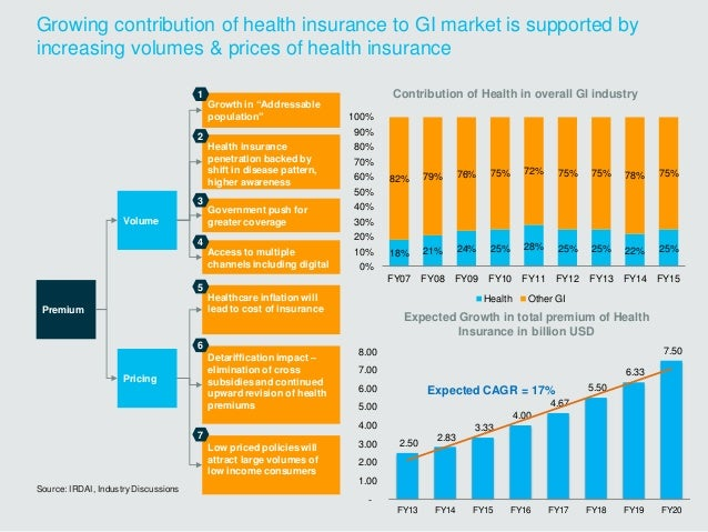 Growing contribution of health insurance to GI market is supported by increasing volumes & prices of health insurance Expe...