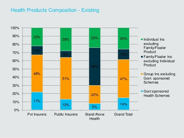 Health Products Composition - Existing 17% 12% 5% 14% 48% 51% 22% 47% 12% 9% 48% 13% 23% 28% 25% 26% 0% 10% 20% 30% 40% 50...