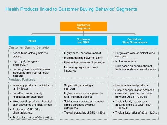Health Products linked to Customer Buying Behavior/ Segments Retail Corporate and SME Central and State Governments Custom...