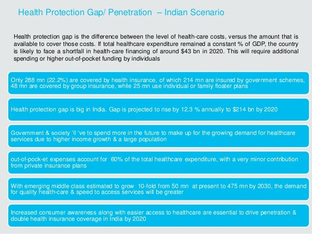 Health Protection Gap/ Penetration – Indian Scenario Only 288 mn (22.2%) are covered by health insurance, of which 214 mn ...
