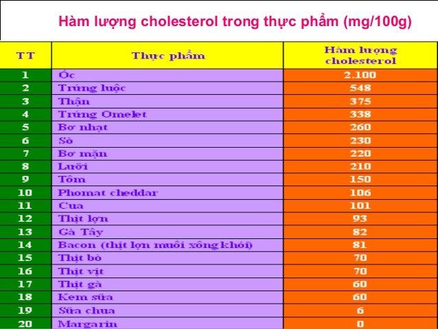 Hàm lượng cholesterol trong thực phẩm (mg/100g)