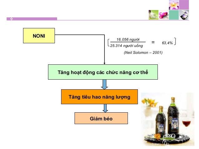 NONI Tăng hoạt động các chức năng cơ thể Tăng tiêu hao năng lượng Giảm béo 16.056 người 25.314 người uống = 63,4% (Neil So...