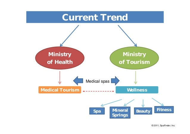 spa and wellness trends in tourism 50 health, wellness and spa definition health and wellness tourism refers to trips that are taken by tourists with the principal.