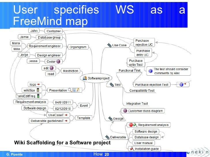 Wiki scaffolding helping organizations to set up wikis wikisym11 process how 20 ccuart Image collections