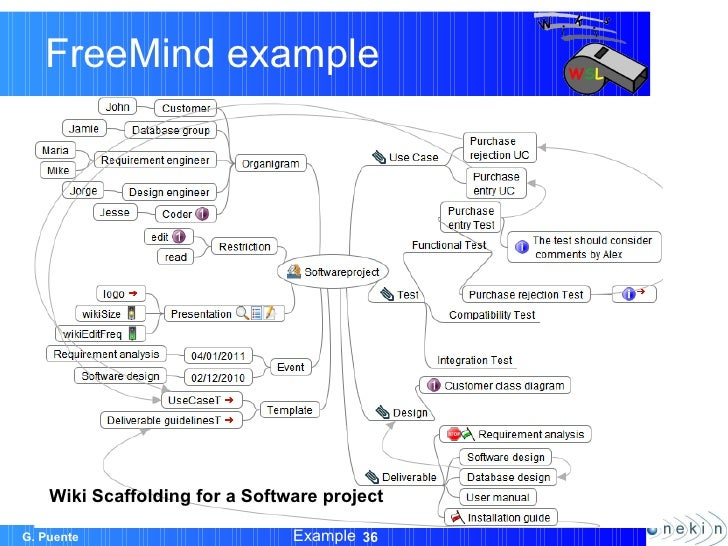 Wiki scaffolding helping organizations to set up wikis wikisym11 36 freemind example example wiki ccuart Choice Image