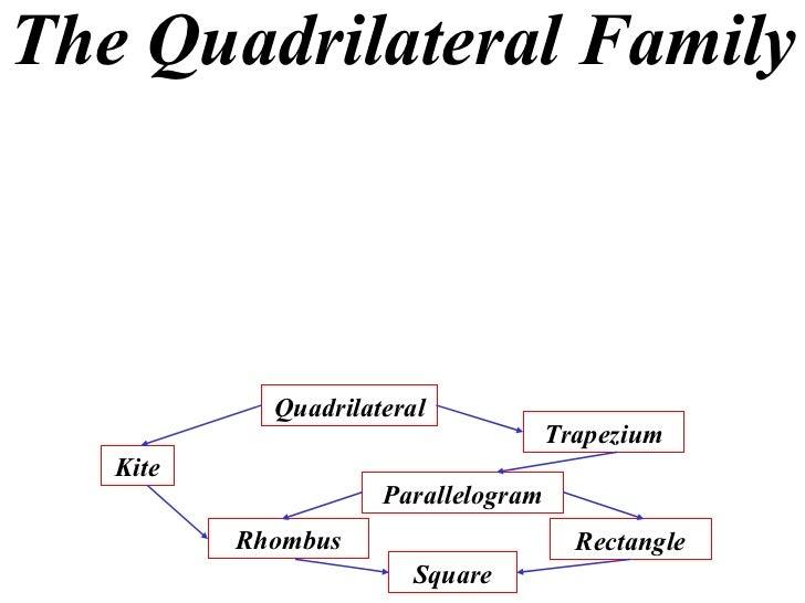 The Quadrilateral Family Quadrilateral Kite Trapezium Parallelogram Rhombus Rectangle Square