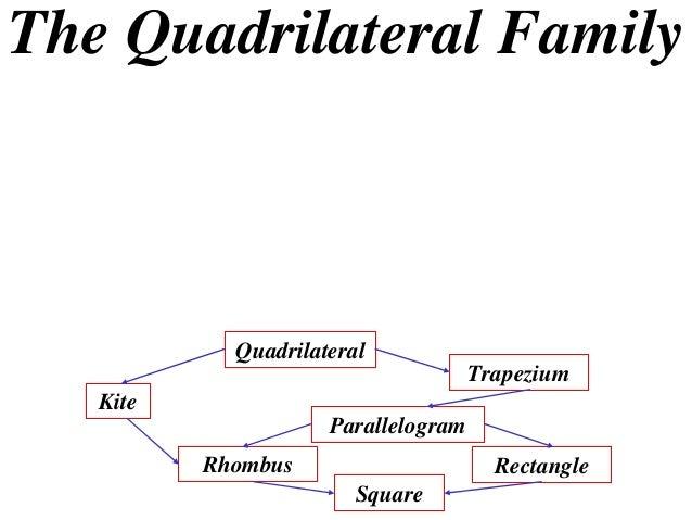 The Quadrilateral FamilyQuadrilateralKiteTrapeziumParallelogramRhombus RectangleSquare