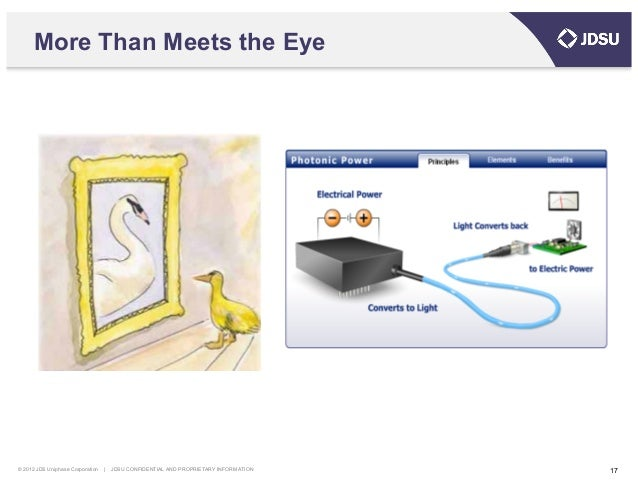 © 2012 JDS Uniphase Corporation   JDSU CONFIDENTIAL AND PROPRIETARY INFORMATION 18 Inventor Interconnections Cross-Depende...