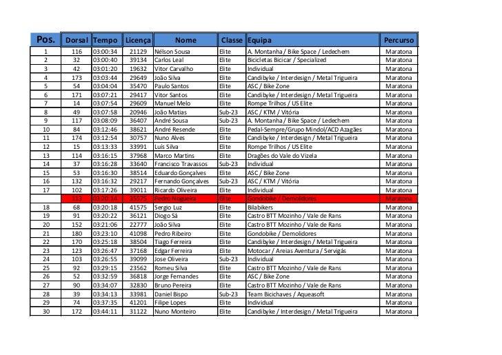 Pos.   Dorsal Tempo Licença             Nome           Classe Equipa                                        Percurso 1    ...