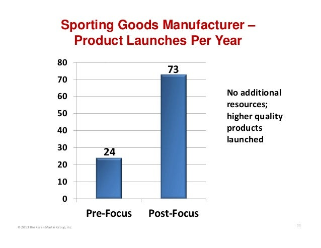Sporting Goods Manufacturer – Product Launches Per Year 80  73  70  No additional  resources;  higher quality  products  l...