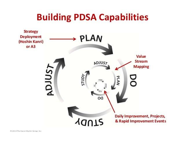 BuildingPDSACapabilities Strategy Deployment (HoshinKanri) orA3 Value Stream Mapping  DailyImprovement,Projects...
