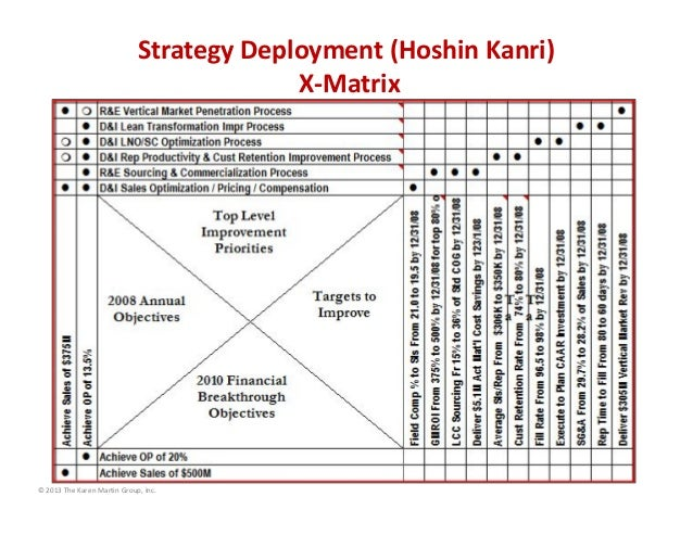 Strategy Deployment (Hoshin Kanri) X‐Matrix  © 2013 The Karen Martin Group, Inc.