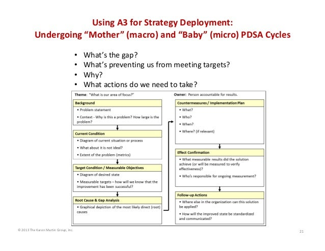 "Using A3 for Strategy Deployment:  Undergoing ""Mother"" (macro) and ""Baby"" (micro) PDSA Cycles • • • •  © 2013 The Karen Ma..."