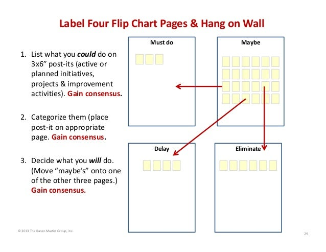 "Label Four Flip Chart Pages & Hang on Wall Must do  Maybe  1. List what you could do on  3x6"" post‐its (active or  planned..."