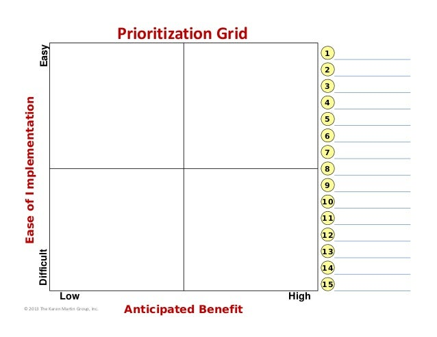 Easy  Prioritization Grid 1 2  Ease of Implementation  3 4 5 6 7 8 9 10 11 12  Difficult  13 14 15  High  Low © 2013 The K...
