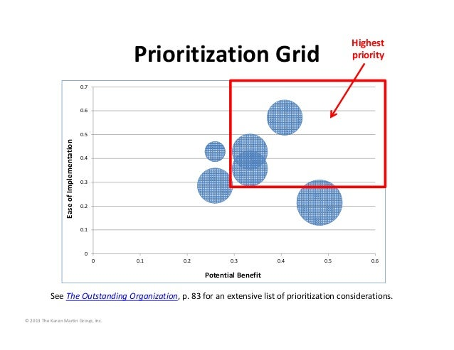 Highest  priority  Prioritization Grid 0.7  0.6  Ease of Implementation  0.5  0.4  0.3  0.2  0.1  0 0  0.1  0.2  0.3  0.4 ...