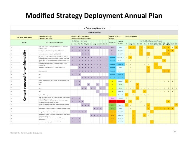Modified Strategy Deployment Annual Plan < Company Name > 2013 Priorities 2013 Goals & Objectives  1. Increase sales 5%. 3...