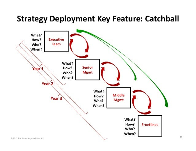 Strategy Deployment Key Feature: Catchball What? How? Who? When?  Executive  Team  What? How? Who? When?  Year 1  Senior  ...