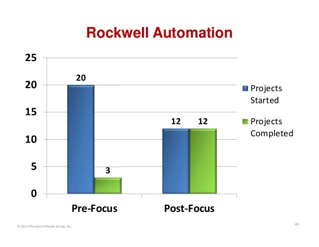 Rockwell Automation 25 20  20  Projects Started  15  12  12  10 5  Projects Completed  3  0 Pre‐Focus © 2013 The Karen Mar...