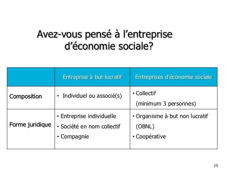 Avez-vous pensé à l'entreprise               d'économie sociale?                    Entreprise à but lucratif    Entrepris...