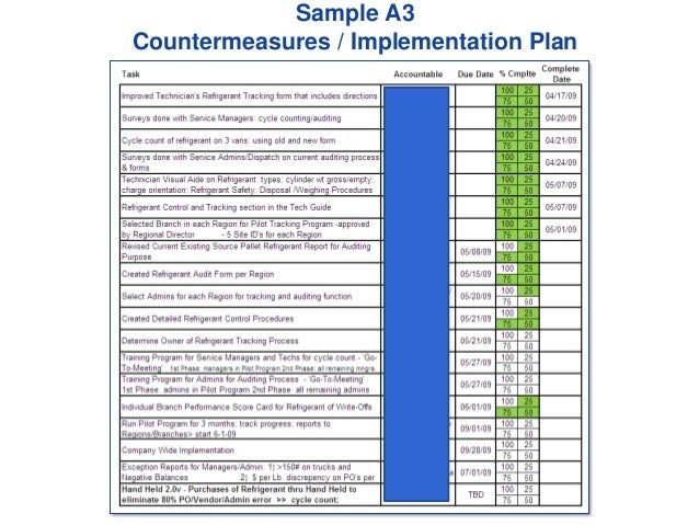 Sample A3 Countermeasures / Implementation Plan