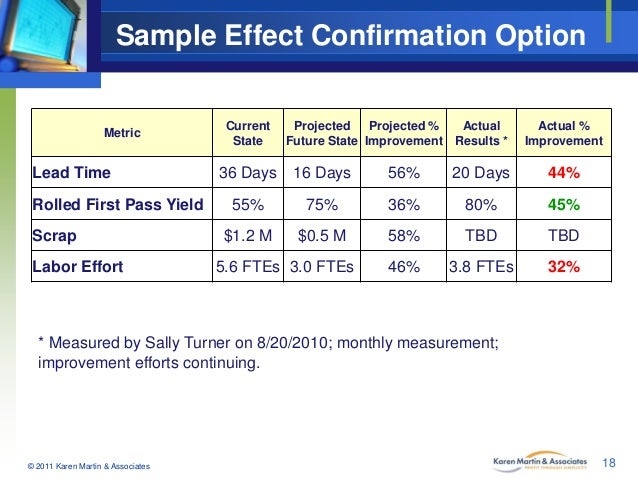 Sample Effect Confirmation Option  Metric  Lead Time Rolled First Pass Yield Scrap Labor Effort  Current State  Projected ...