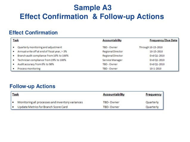 Sample A3 Effect Confirmation & Follow-up Actions Effect Confirmation  Follow-up Actions