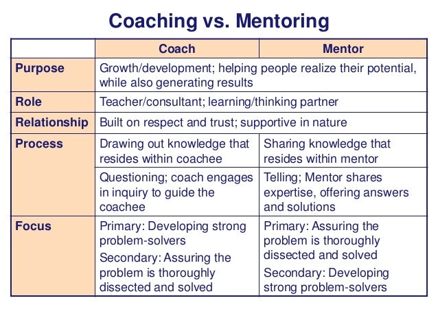 coaching and mentoring examples