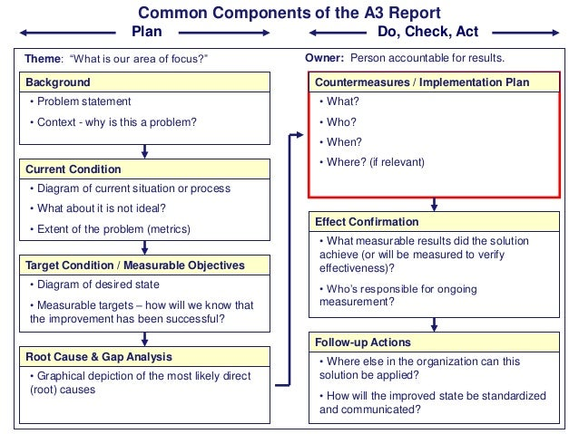 "Common Components of the A3 Report Plan Theme: ""What is our area of focus?"" Background  Do, Check, Act Owner: Person accou..."