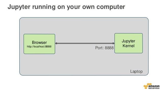 Using Jupyter Notebooks to Run Deep Learning Algorithms - AWS Online …