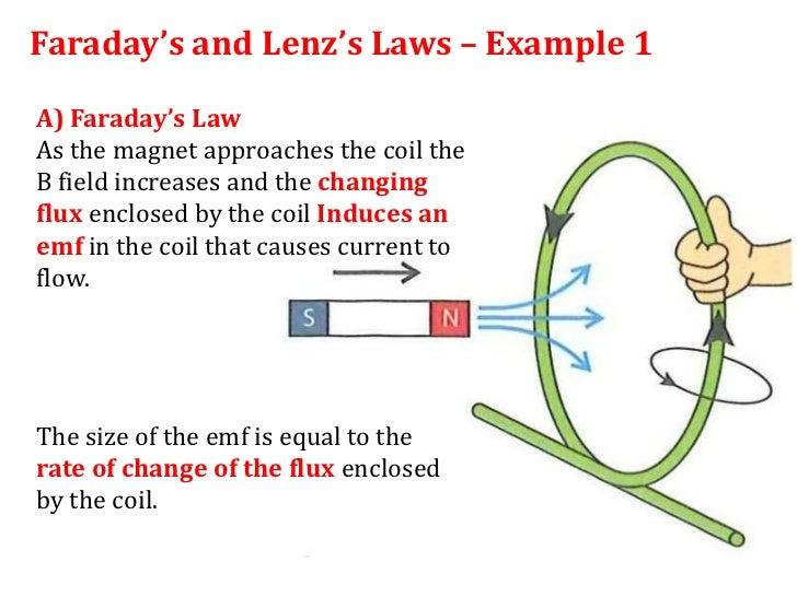 12 1 lenz s law rh slideshare net