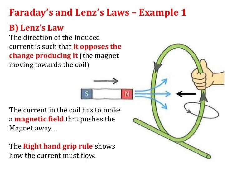 lenzs law diagram wiring diagrams control Self- Inductance 12 1 lenz\u0027s law power triangle diagram lenzs law diagram