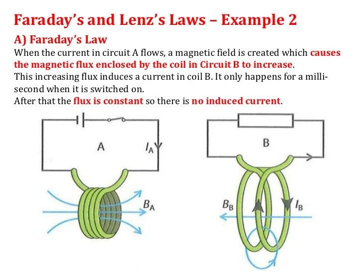 12 1 lenz s law Faraday's Law Formula Faraday's Law