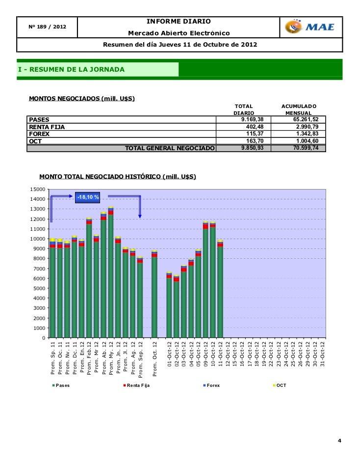 EURUSD Gráfico de Forex