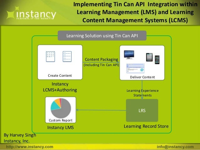 Implementing Tin Can API Integration within                                      Learning Management (LMS) and Learning   ...