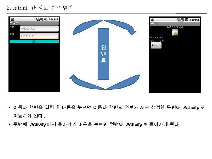 2. Intent  간 정보 주고 받기 <ul><li>이름과 학번을 입력 후 버튼을 누르면 이름과 학번의 정보가 새로 생성한 두번째  Activity 로  </li></ul><ul><li>이동하게 된다 . </li></...