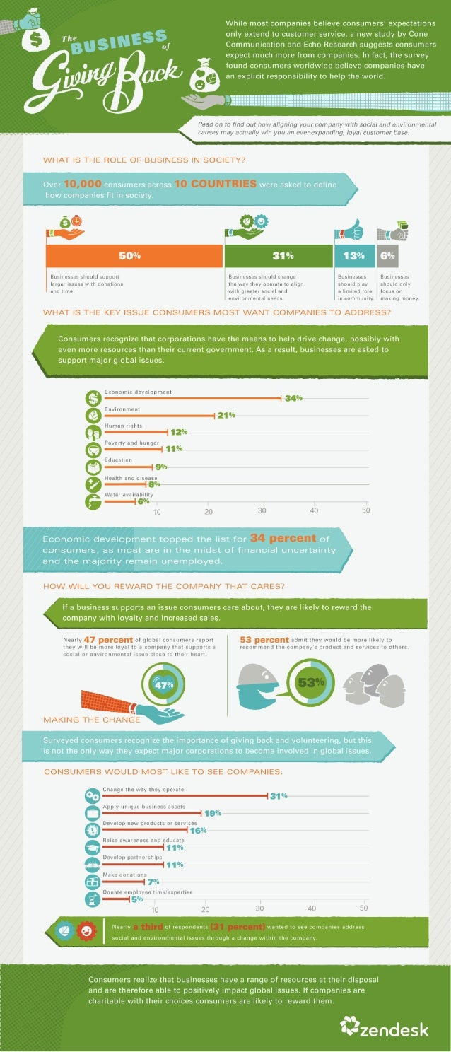 The Business of Giving Back [Infographic]