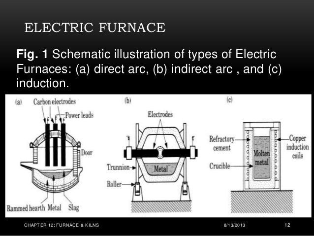 Furnace Amp Kilns By Fel