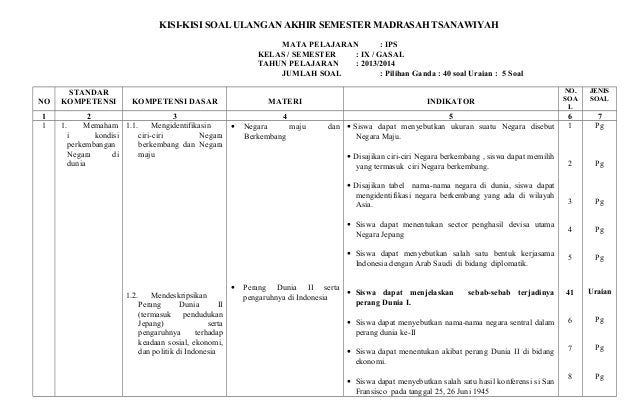 KISI-KISI SOAL ULANGAN AKHIR SEMESTER MADRASAH TSANAWIYAH MATA PELAJARAN : IPS KELAS / SEMESTER : IX / GASAL TAHUN PELAJAR...