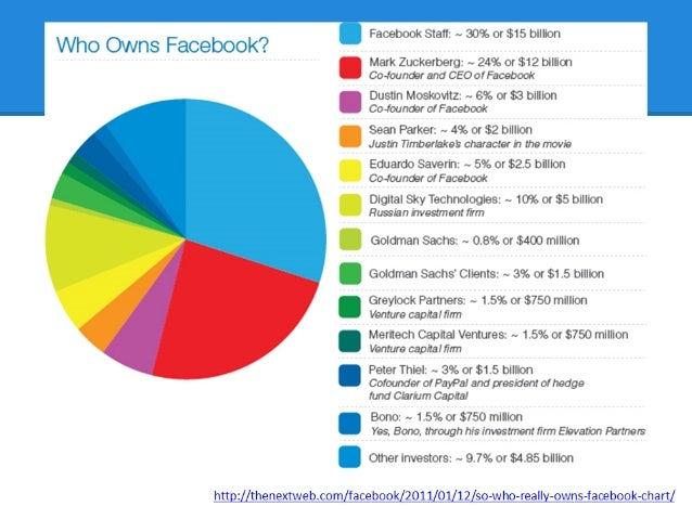 Facebook financing