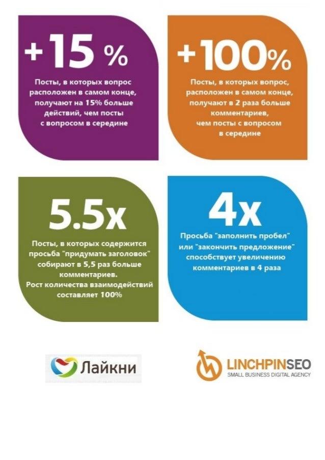 Инфографика. Эффективность постов с вопросами