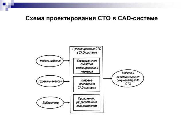 Схема проектирования СТО в CAD-системе