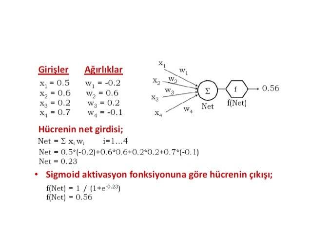 Aktivasyon Fonksiyonları • Lineer fonksiyon: f (v) = a + v = a +∑wi xi