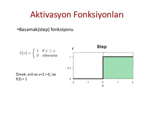 Aktivasyon Fonksiyonları •Sigmoid fonksiyonu
