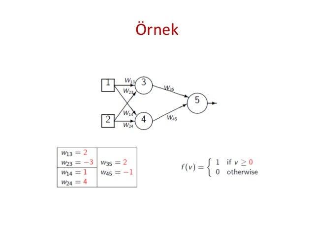 • Giriş değerleri X1 = 1 ve X2 = 0 için çıkış değeri nedir? 1. İlk gizli katmandaki ağırlıklarlarla giriş değerleri çarpıl...