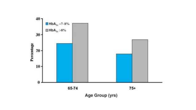 Diabetes Mellitus en adultos mayores: Puntos de controversia