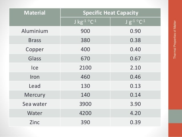 Thermal properties of matter for Specific heat table j gc