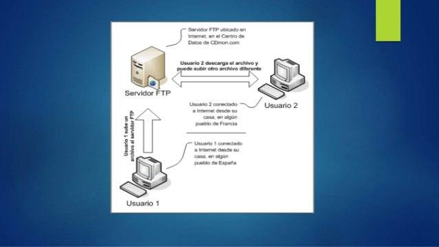 El acrónimo de FTP es protocolo de transferencia de ficheros (File Transfer Protocol) y es un software cliente/servidor qu...