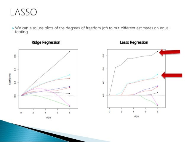 Data Science - Part XII - Ridge Regression, LASSO, and Elastic Nets