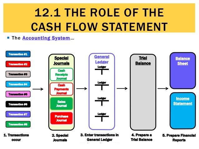 how to prepare a statement of cash flows from a balance sheet